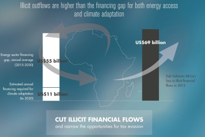 The Africa Progress Panel shows how stopping the illicit flow of money from Africa could finance adequate electricity for the whole continent by 2030.