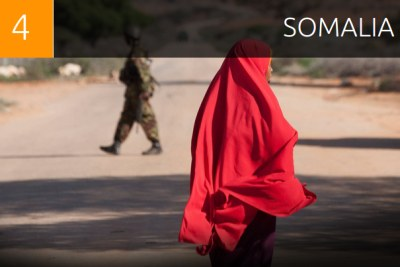 Somalia was ranked as the fourth most dangerous country for women after coming fifth in the 2011 poll. The impoverished country has been mired in conflict since 1991. The United Nations has estimated about 6.2 million people in Somalia - half the population - need emergency aid, such as food, water and shelter, due to the conflict and unprecedented drought.