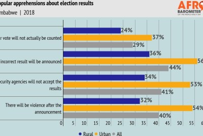 Popular apprehensions about election results.