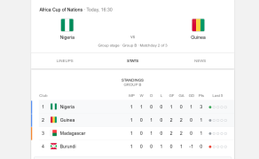 Super Eagles Targets Knock-Out Stage in Guinea Game