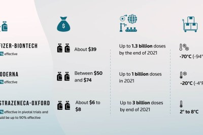 Infographic detailing the Pfizer, Moderna and AstraZeneca vaccines (file photo).